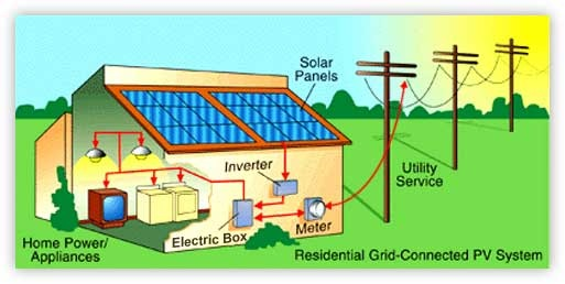 Solar-Power-Diagram  Watt Solar Panel Wiring Diagram on