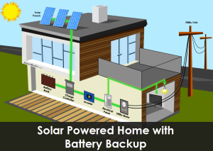 Solar Powered Home with Battery Backup