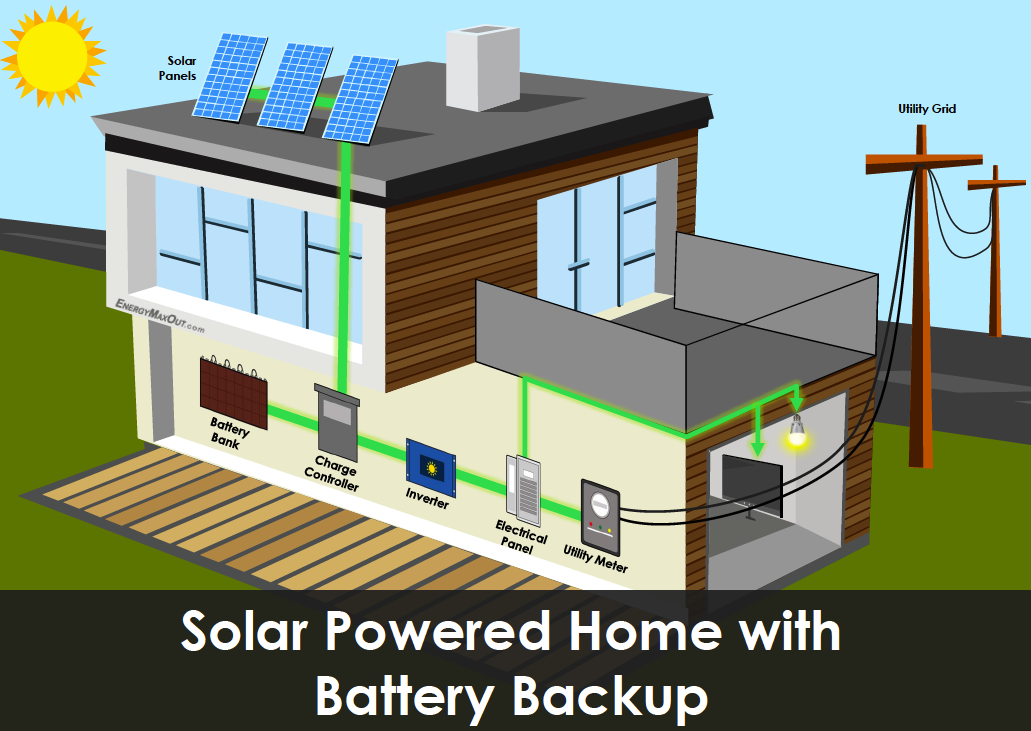 Outback Power 8kw Ac Coupled Retrofit Battery Backup System P11117 besides Westminstersolarenergy furthermore Solar Power Inverters Have Problems additionally P10542 additionally 48 Chevy Wiring Diagram. on grid tie solar power outage backup