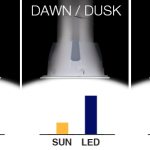 Need Light? – The Solatube Smart LED brings Free Sunshine to You