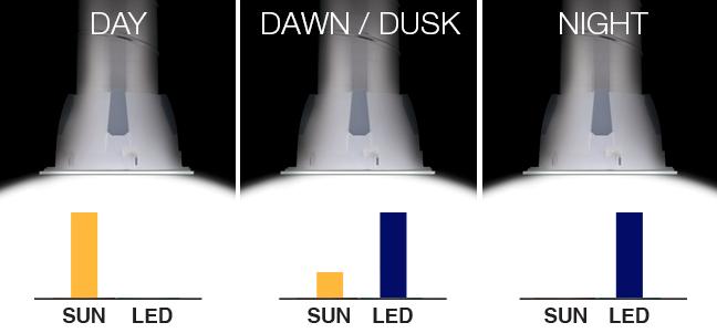 Here's how the Solatube Smart LED works...